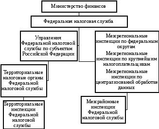 Структура Федеральной налоговой службы