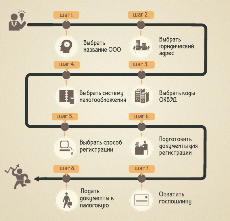 Процедура регистрации ООО