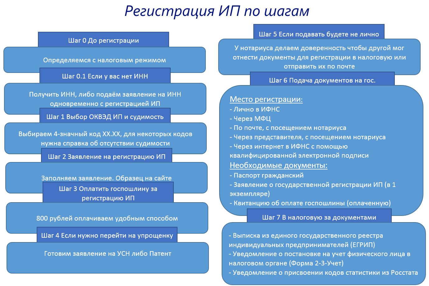 Алгоритм регистрации ИП